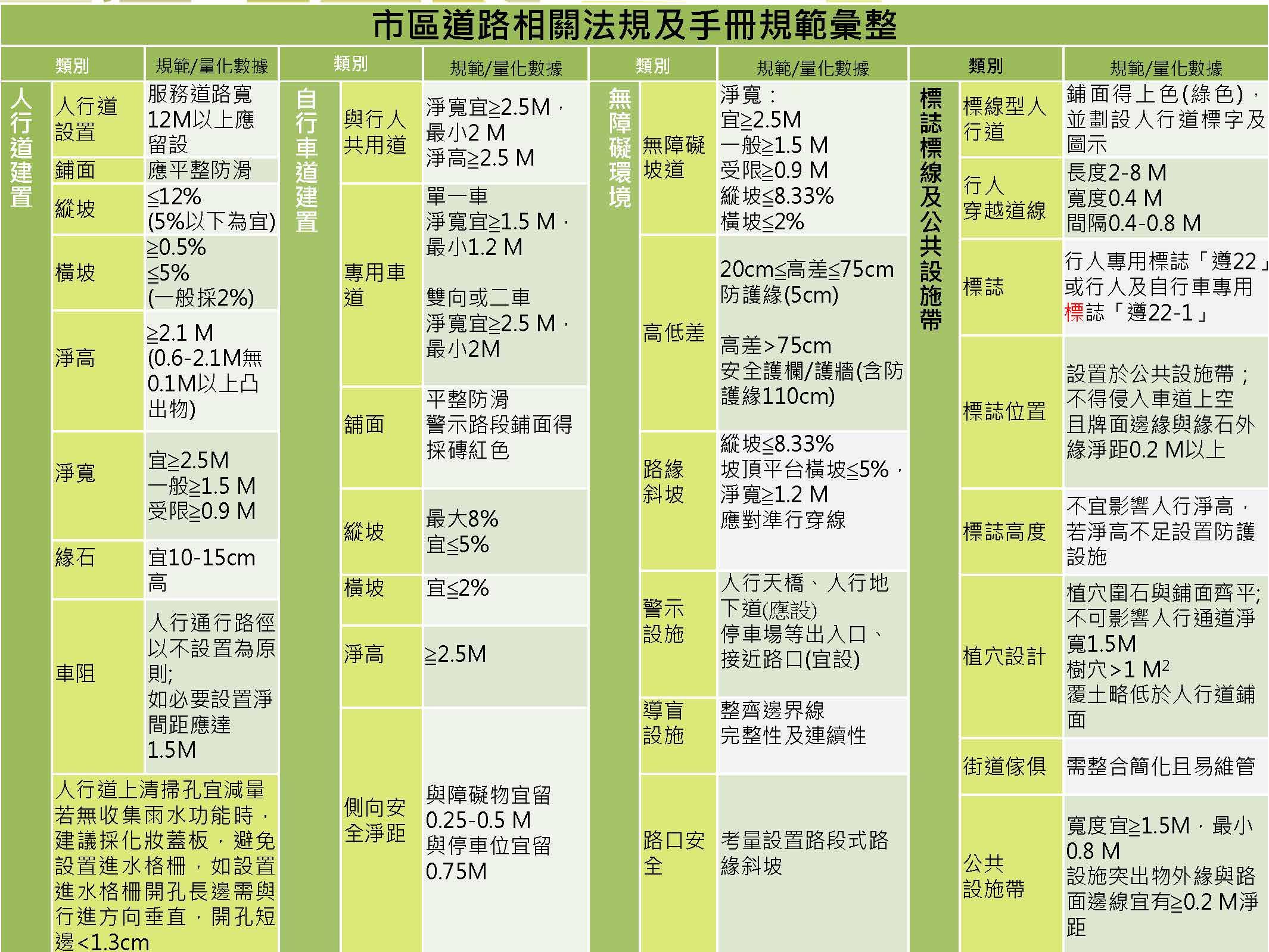 4-0-1 市區道路相關法規及手冊範彙整表
