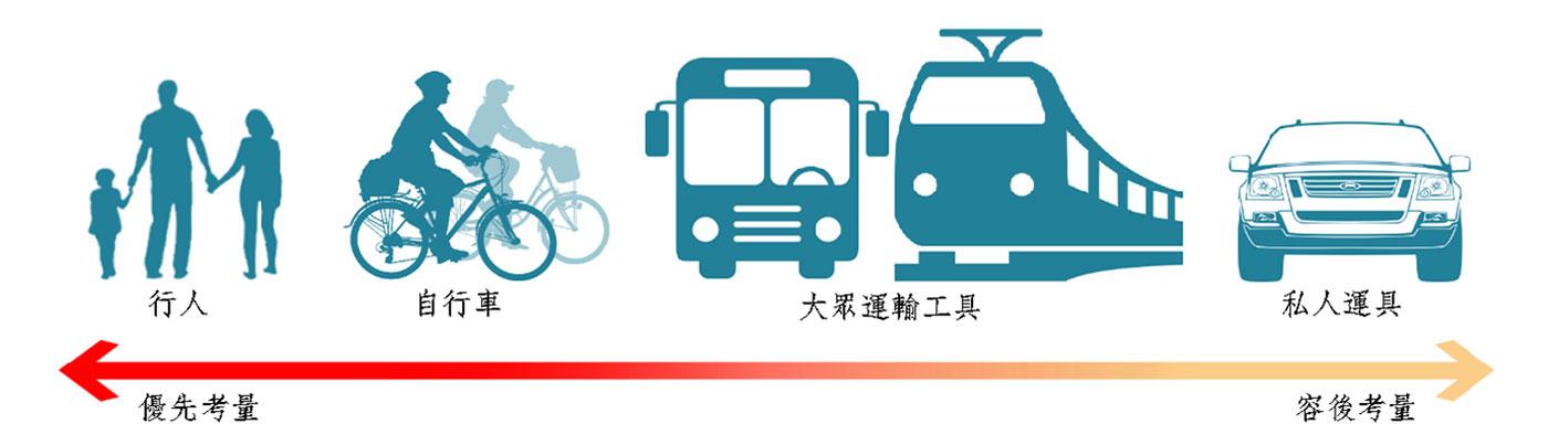 圖1-2-2 人本交通考量優先順序說明圖