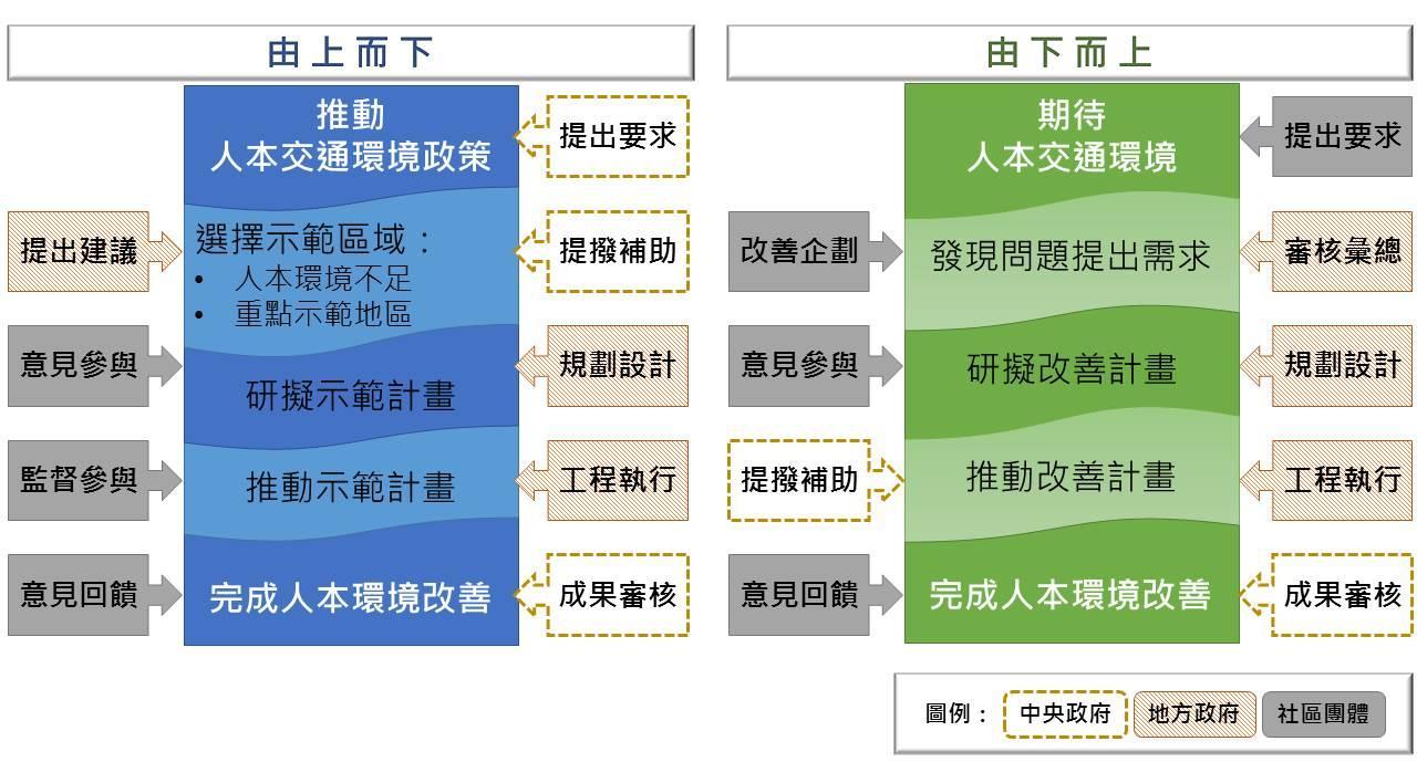 都市人本交通環境推動程序與機制圖