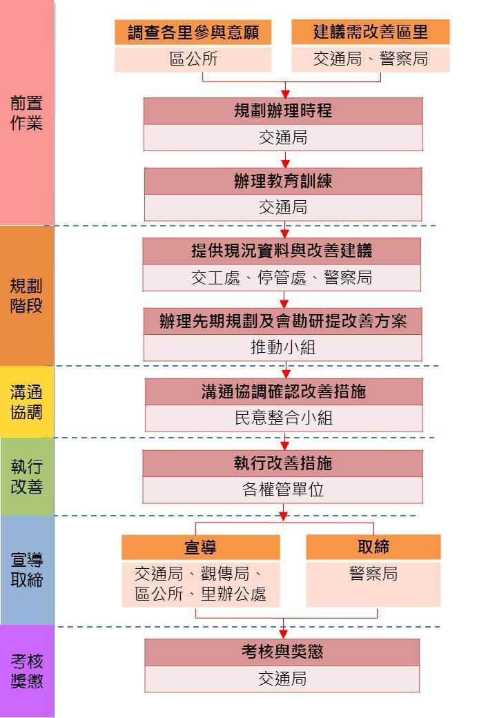 臺北市鄰里交通環境改善執行計畫推動與分工流程圖