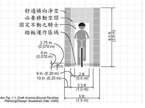 自行車活動的尺度