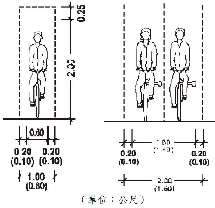單人與雙人自行車道行駛空間