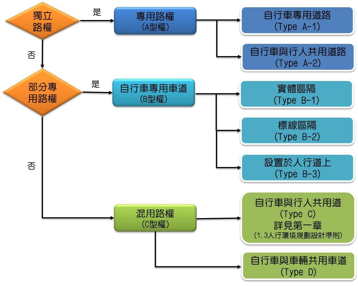 自行車道建置類型流程圖
