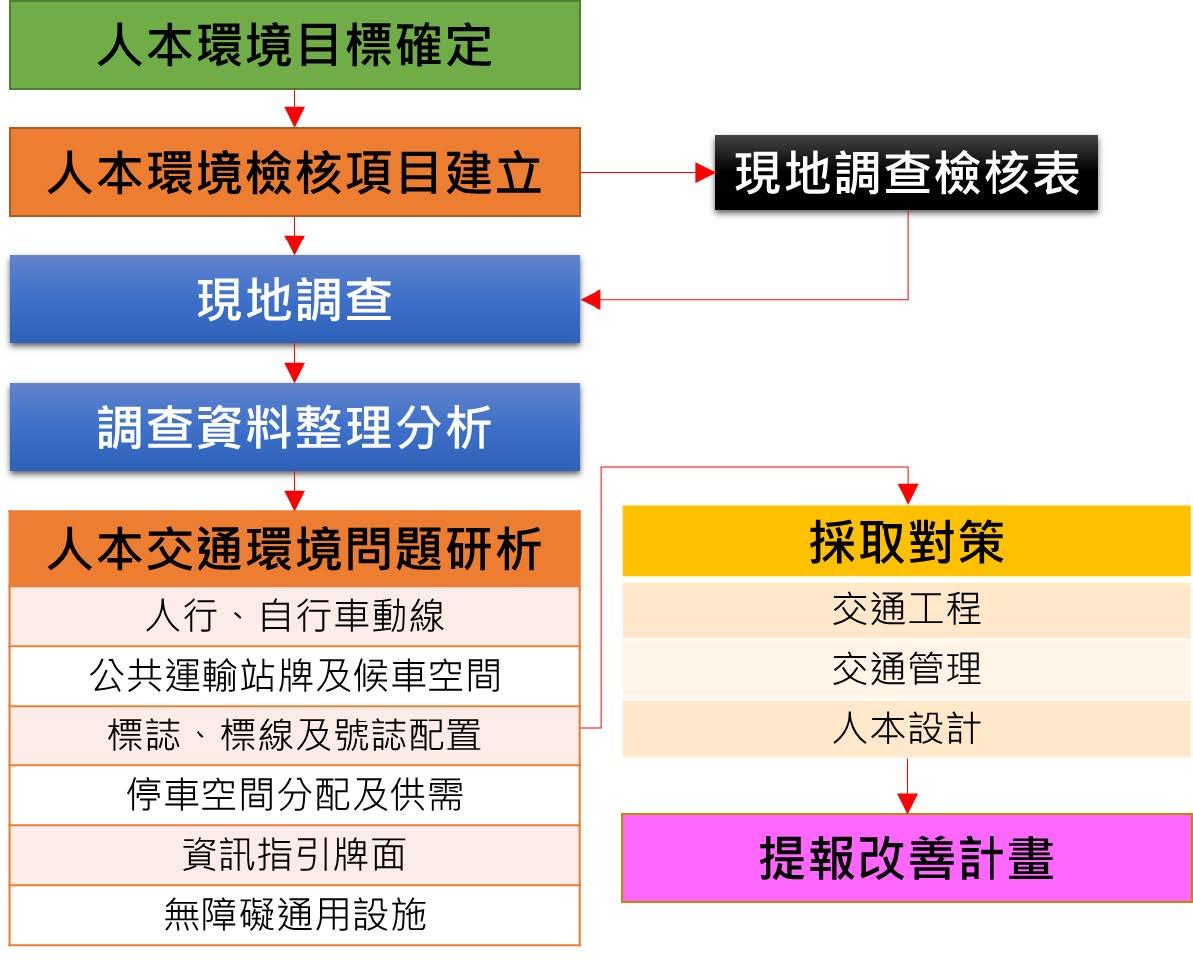 圖9-3-1 公共運輸場站人本交通環境檢討改善流程示意圖