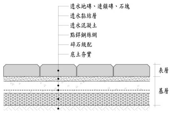 透水鋪面構造示意(基層:透水混凝土)