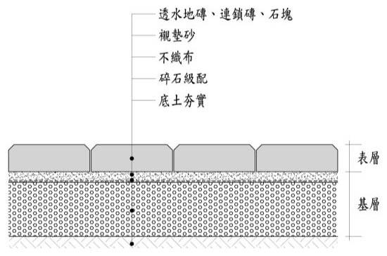 透水鋪面構造示意(基層:襯墊砂)