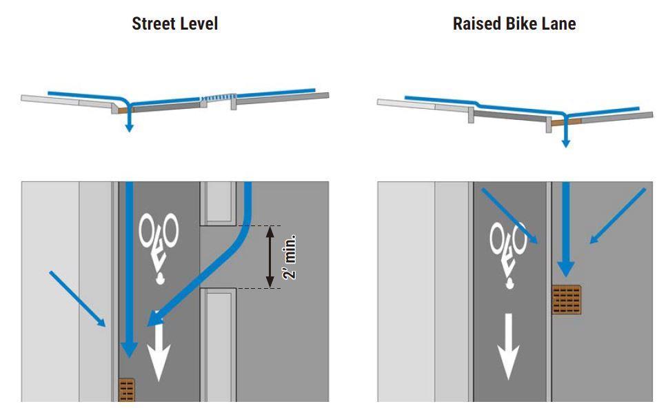 自行車專用道排水示意圖