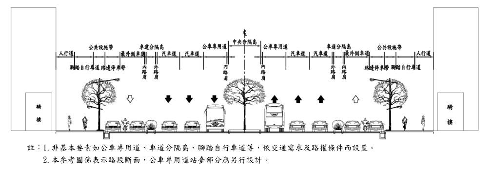 市區道路斷面構成要素參考圖