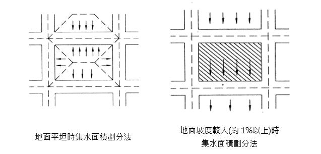 集水面積劃分法
