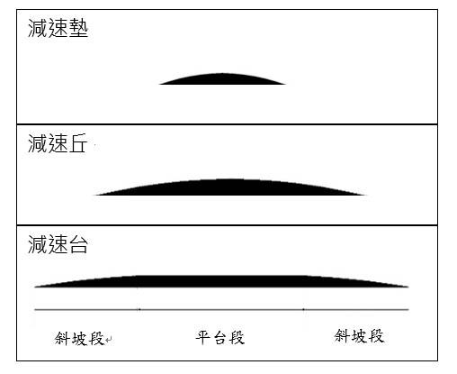 減速墊、減速丘及減速台斷面圖例